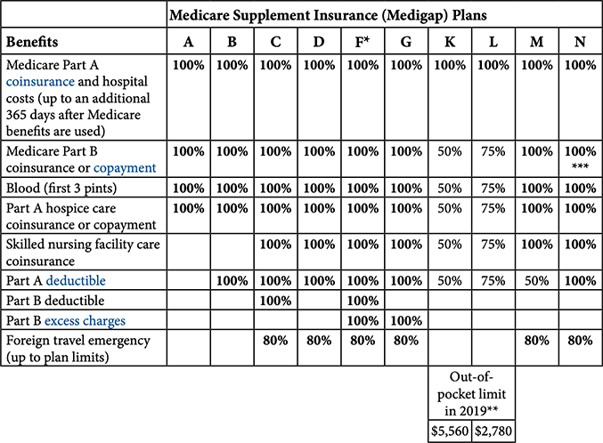 Cms Medsup Comparison Chart Learning About Medicare Supplement Plans