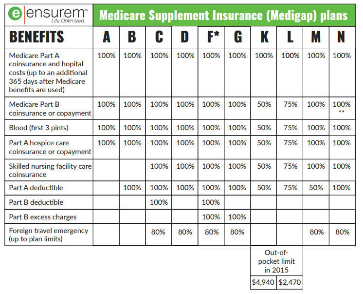 Purchasing a medicare supplement plan ensurem life optimized